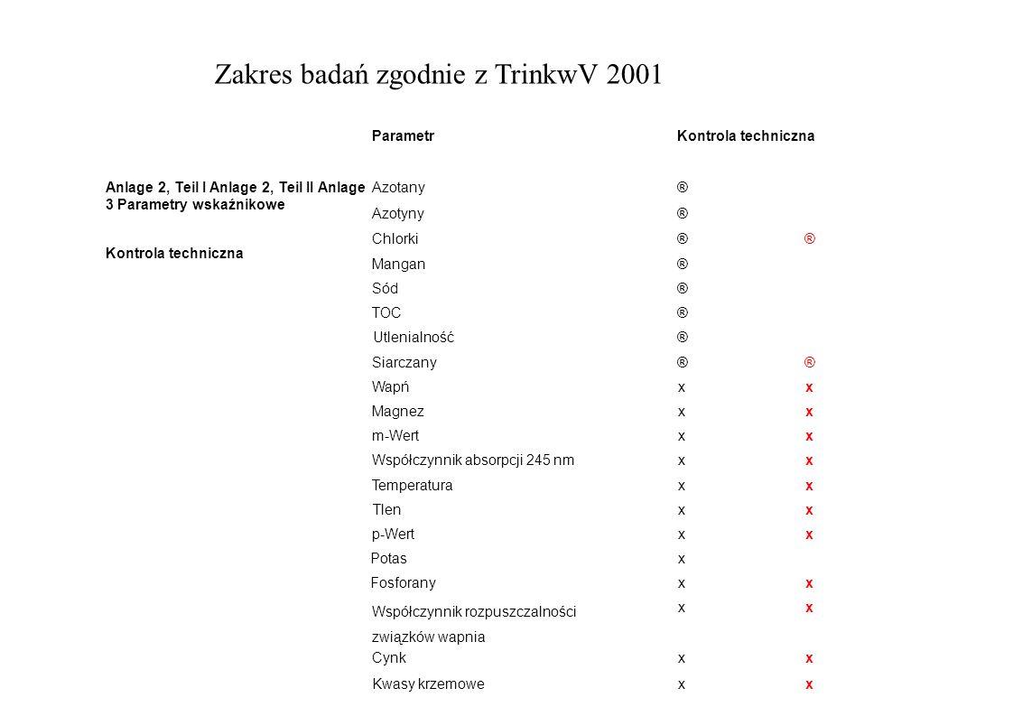 Zakres badań zgodnie z TrinkwV 2001 WW RN ParametrKontrola techniczna Anlage 2, Teil I Anlage 2, Teil II Anlage 3 Parametry wskaźnikowe Kontrola techn