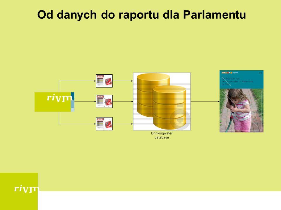 Zawartość bazy danych Analizy podzielone są na 3 miejsca pobierania prób: -Woda surowaprzed uzdatnianiem -Zakład produkcyjny(gotowa woda do spożycia) -Dystrybucja(woda w kranie) -Woda w sprzedaży Częstotliwość próbobrania Normy krajowe / europejskie Plan pobierania prób w roku kolejnym