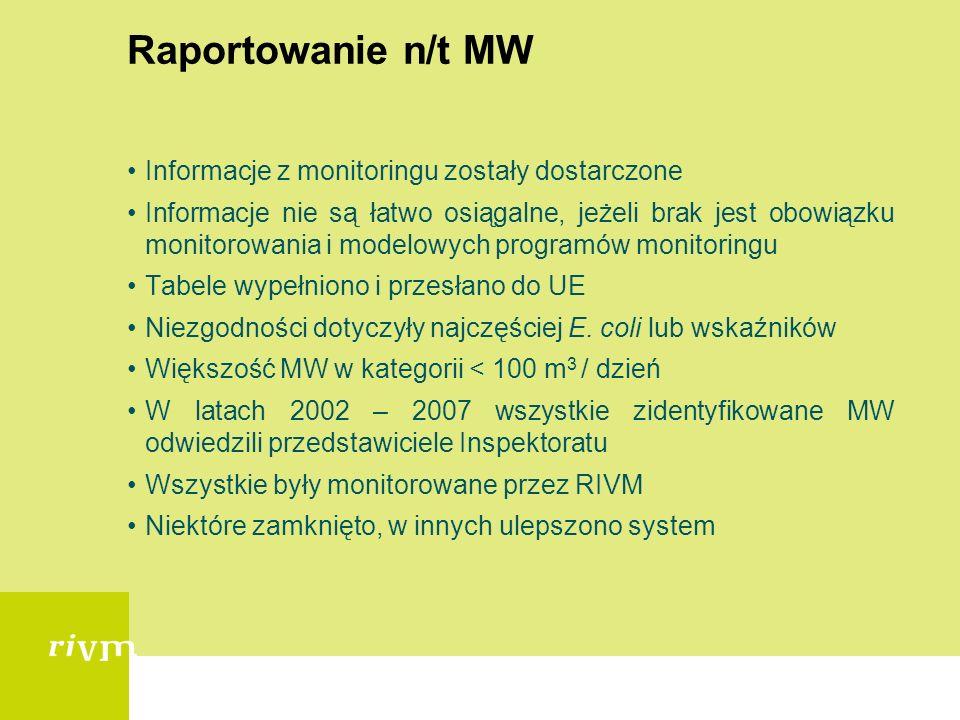 Raportowanie na temat małych wodociągów (MW) ZZW zaopatrują >99.99 % ludności MW ok.