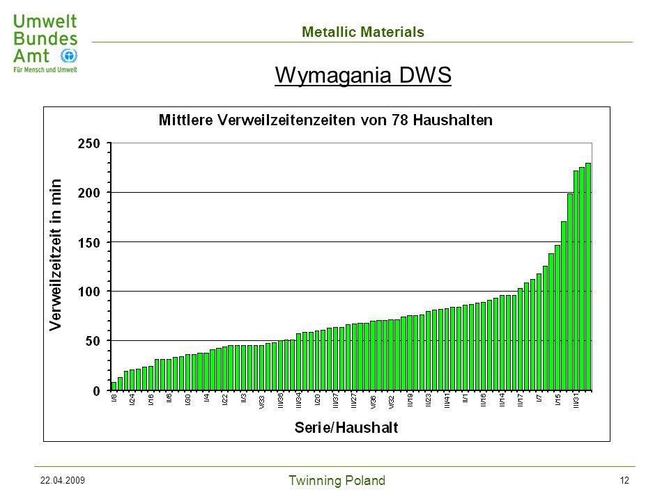 Twinning Poland Metallic Materials 22.04.200912 Wymagania DWS