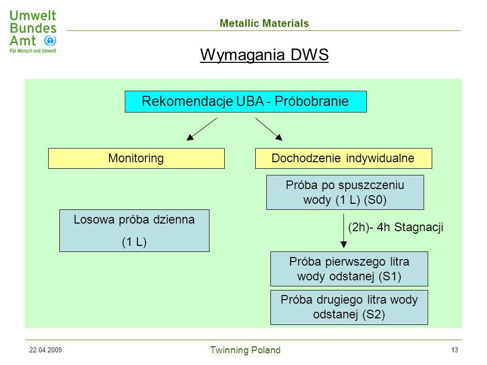 Twinning Poland Metallic Materials 22.04.200913 Rekomendacje UBA - Próbobranie MonitoringDochodzenie indywidualne Losowa próba dzienna (1 L) Próba po spuszczeniu wody (1 L) (S0) Próba pierwszego litra wody odstanej (S1) Próba drugiego litra wody odstanej (S2) (2h)- 4h Stagnacji Wymagania DWS