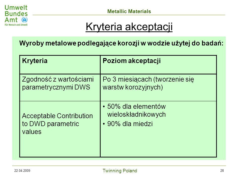 Twinning Poland Metallic Materials 22.04.200928 Wyroby metalowe podlegające korozji w wodzie użytej do badań: KryteriaPoziom akceptacji Zgodność z wartościami parametrycznymi DWS Po 3 miesiącach (tworzenie się warstw korozyjnych) Acceptable Contribution to DWD parametric values 50% dla elementów wieloskładnikowych 90% dla miedzi Kryteria akceptacji