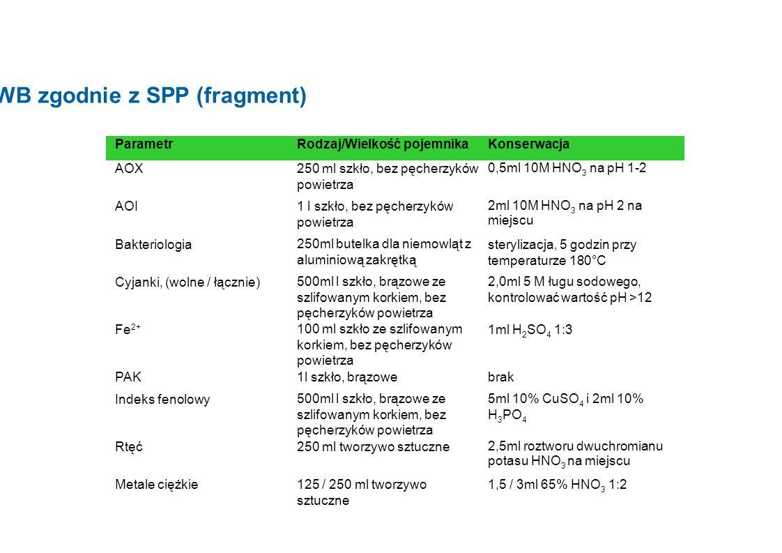 Konserwacja w BWB zgodnie z SPP (fragment) ParametrRodzaj/Wielkość pojemnikaKonserwacja AOX250 ml szkło, bez pęcherzyków powietrza 0,5ml 10M HNO 3 na