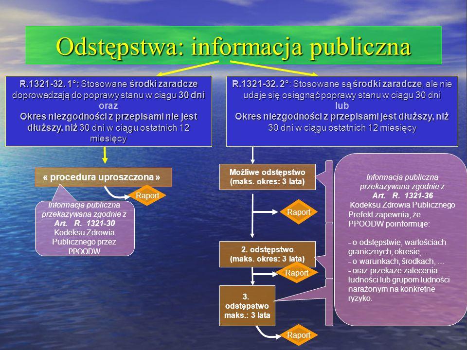 Odstępstwa: informacja publiczna Możliwe odstępstwo (maks. okres: 3 lata) 2. odstępstwo (maks. okres: 3 lata) 3. odstępstwo maks.: 3 lata Raport Infor