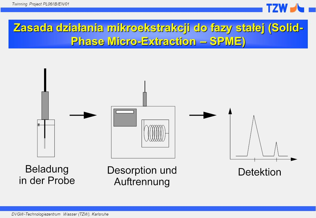 DVGW-Technologiezentrum Wasser (TZW), Karlsruhe Twinning Project PL06/IB/EN/01 Zasada działania mikroekstrakcji do fazy stałej (Solid- Phase Micro-Ext