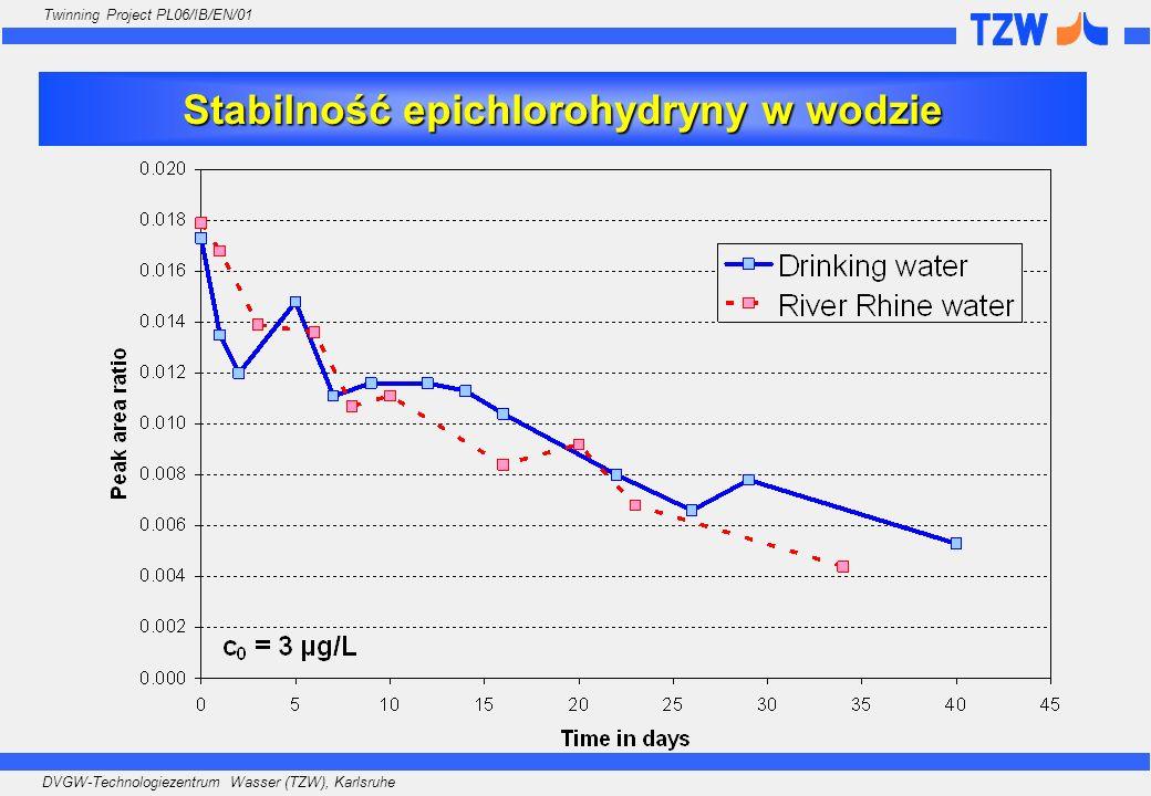 DVGW-Technologiezentrum Wasser (TZW), Karlsruhe Twinning Project PL06/IB/EN/01 Stabilność epichlorohydryny w wodzie