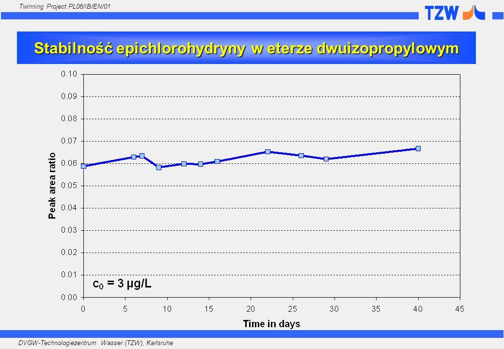 DVGW-Technologiezentrum Wasser (TZW), Karlsruhe Twinning Project PL06/IB/EN/01 Stabilność epichlorohydryny w eterze dwuizopropylowym