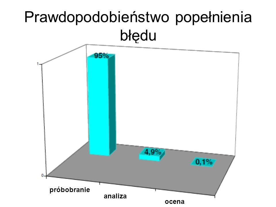 Prawdopodobieństwo popełnienia błędu próbobranie analiza ocena