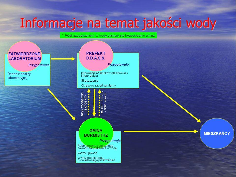 Informacje na temat jakości wody * Jeżeli zaopatrzeniem w wodę zajmuje się bezpośrednio gmina ZATWIERDZONE LABORATORIUM PREFEKT D.D.A.S.S.
