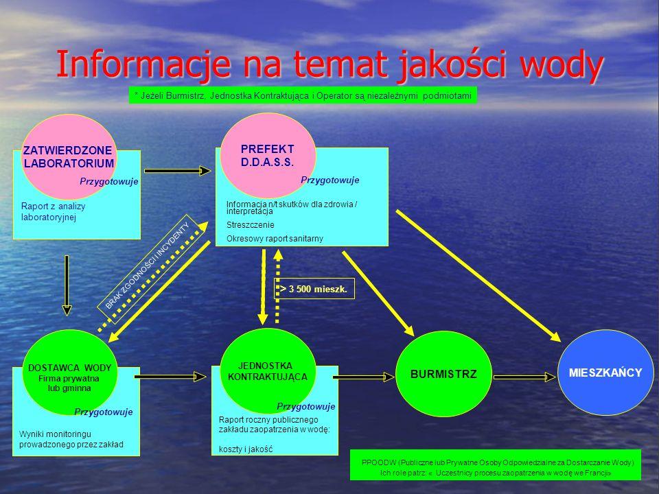 Informacje na temat jakości wody * Jeżeli Burmistrz, Jednostka Kontraktująca i Operator są niezależnymi podmiotami PPOODW (Publiczne lub Prywatne Osoby Odpowiedzialne za Dostarczanie Wody) Ich role patrz: « Uczestnicy procesu zaopatrzenia w wodę we Francji» BURMISTRZ DOSTAWCA WODY Firma prywatna lub gminna MIESZKAŃCY JEDNOSTKA KONTRAKTUJĄCA Raport roczny publicznego zakładu zaopatrzenia w wodę: koszty i jakość > 3 500 mieszk.