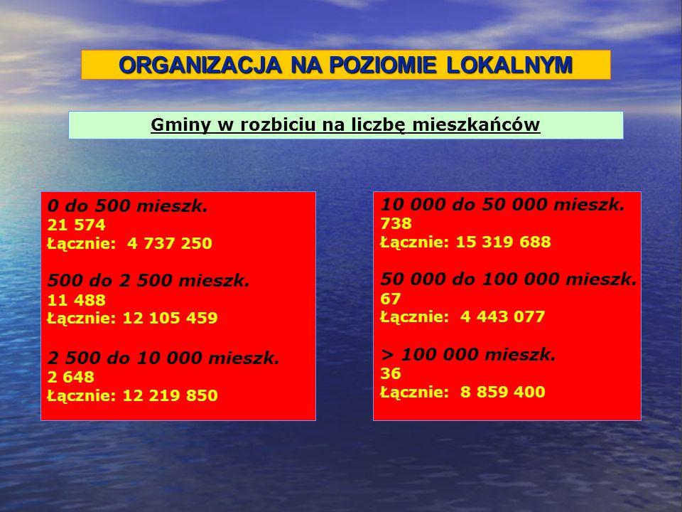0 do 500 mieszk.21 574 Łącznie: 4 737 250 500 do 2 500 mieszk.