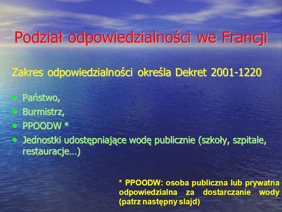 Podział odpowiedzialności we Francji Zakres odpowiedzialności określa Dekret 2001-1220 Państwo, Państwo, Burmistrz, Burmistrz, PPOODW * PPOODW * Jednostki udostępniające wodę publicznie (szkoły, szpitale, restauracje…) Jednostki udostępniające wodę publicznie (szkoły, szpitale, restauracje…) * PPOODW: osoba publiczna lub prywatna odpowiedzialna za dostarczanie wody (patrz następny slajd)
