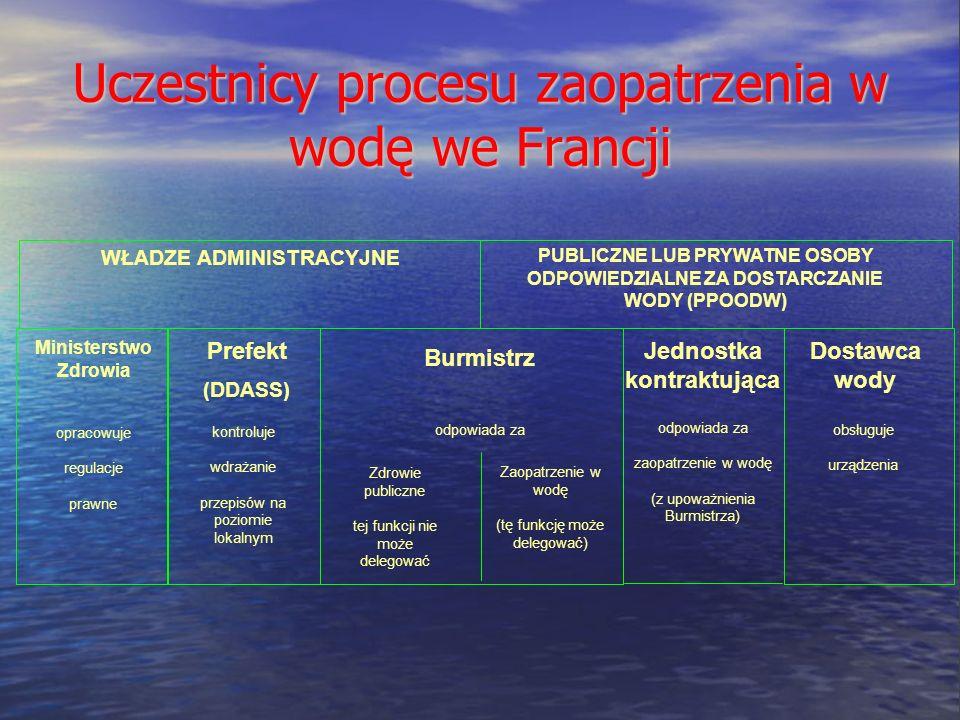 WŁADZE ADMINISTRACYJNE PUBLICZNE LUB PRYWATNE OSOBY ODPOWIEDZIALNE ZA DOSTARCZANIE WODY (PPOODW) Uczestnicy procesu zaopatrzenia w wodę we Francji odpowiada za opracowuje regulacje prawne Zdrowie publiczne tej funkcji nie może delegować Zaopatrzenie w wodę (tę funkcję może delegować) Ministerstwo Zdrowia Prefekt (DDASS) Burmistrz Jednostka kontraktująca Dostawca wody kontroluje wdrażanie przepisów na poziomie lokalnym odpowiada za zaopatrzenie w wodę (z upoważnienia Burmistrza) obsługuje urządzenia