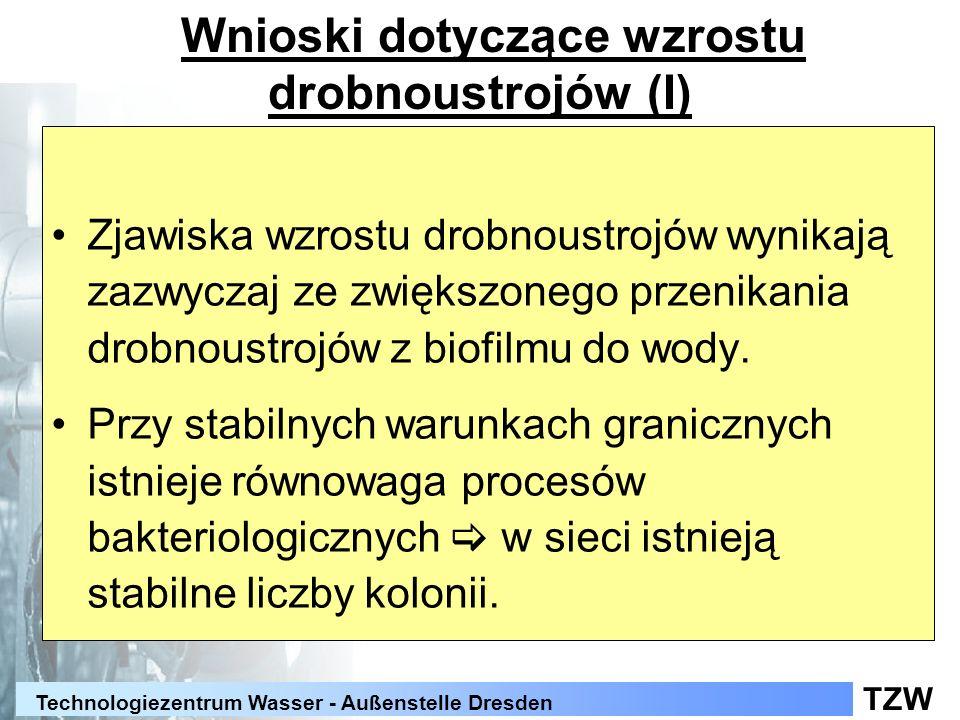 TZW Technologiezentrum Wasser - Außenstelle Dresden Wnioski dotyczące wzrostu drobnoustrojów (I) Zjawiska wzrostu drobnoustrojów wynikają zazwyczaj ze