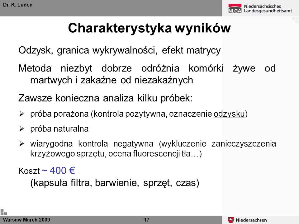 Dr. K. Luden Charakterystyka wyników Warsaw March 200917 Odzysk, granica wykrywalności, efekt matrycy Metoda niezbyt dobrze odróżnia komórki żywe od m