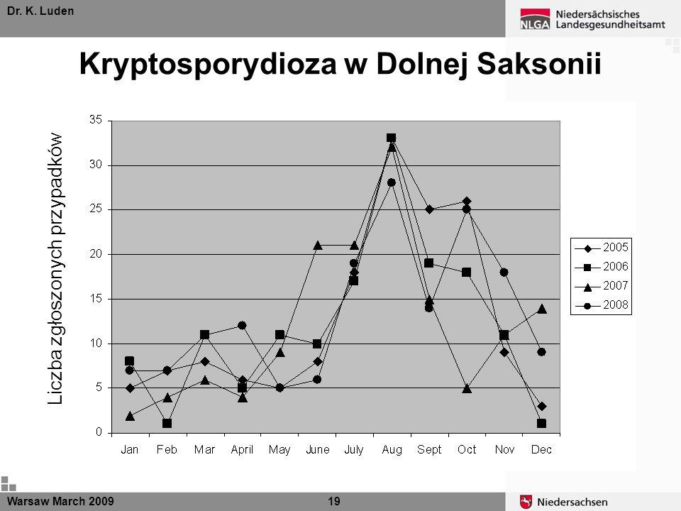 Dr. K. Luden Kryptosporydioza w Dolnej Saksonii Warsaw March 200919 Liczba zgłoszonych przypadków