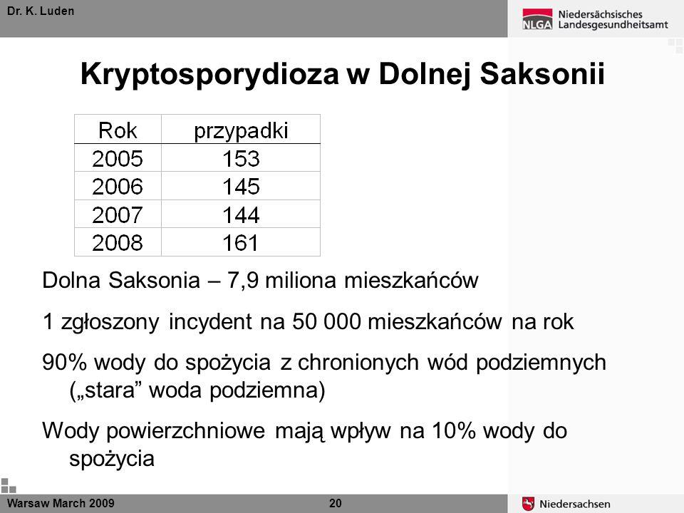 Dr. K. Luden Warsaw March 200920 Dolna Saksonia – 7,9 miliona mieszkańców 1 zgłoszony incydent na 50 000 mieszkańców na rok 90% wody do spożycia z chr