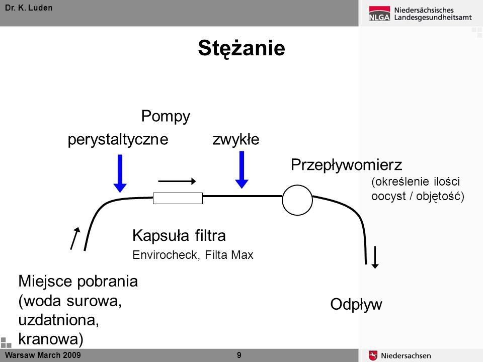 Stężanie Dr. K. Luden Warsaw March 20099 Miejsce pobrania (woda surowa, uzdatniona, kranowa) Kapsuła filtra Envirocheck, Filta Max Przepływomierz (okr
