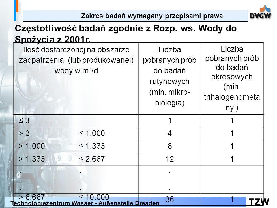 TZW Technologiezentrum Wasser - Außenstelle Dresden Zalecenia w zakresie zapobiegania skażeniu wody do spożycia organizmami pasożytniczymi (Federalne Pismo Zdrowotne 2001, 406 - 408 Zalecenia dotyczące przeprowadzenie badań mikrobiologicznych poprzedzających proces dezynfekcji (przy obecności Clostridium perfringens w wodzie do spożycia jak i w przypadku uzdatniania wody powierzchniowej lub przy wpływie wody powierzchniowej na wodę głębinową) przy obecności Clostridium w wodzie do spożycia lub bakterii grupy Coli/ E.Coli przed dezynfekcją – przynajmniej 20 powtórnych badań prób Podjęcie środków w celu polepszenia jakości jest niezbędne w przypadku obecności w wodzie bakterii grupy Coli/ E.Coli Zakres badań wymagany przepisami prawa