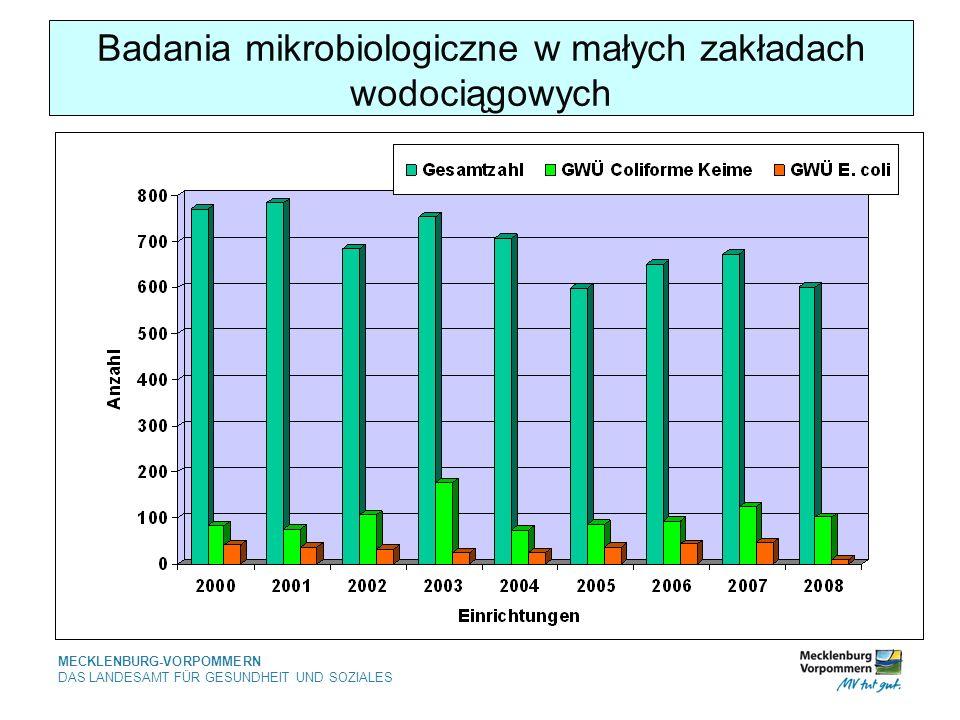 MECKLENBURG-VORPOMMERN DAS LANDESAMT FÜR GESUNDHEIT UND SOZIALES Badania mikrobiologiczne w małych zakładach wodociągowych