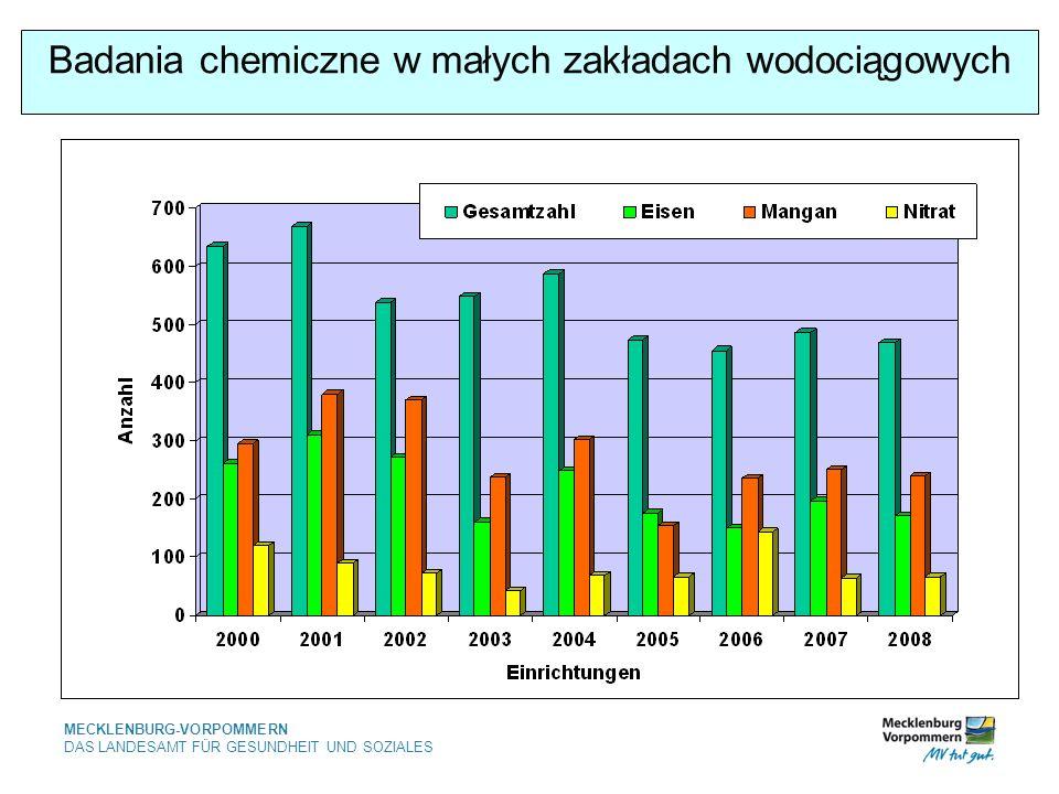 MECKLENBURG-VORPOMMERN DAS LANDESAMT FÜR GESUNDHEIT UND SOZIALES Badania chemiczne w małych zakładach wodociągowych