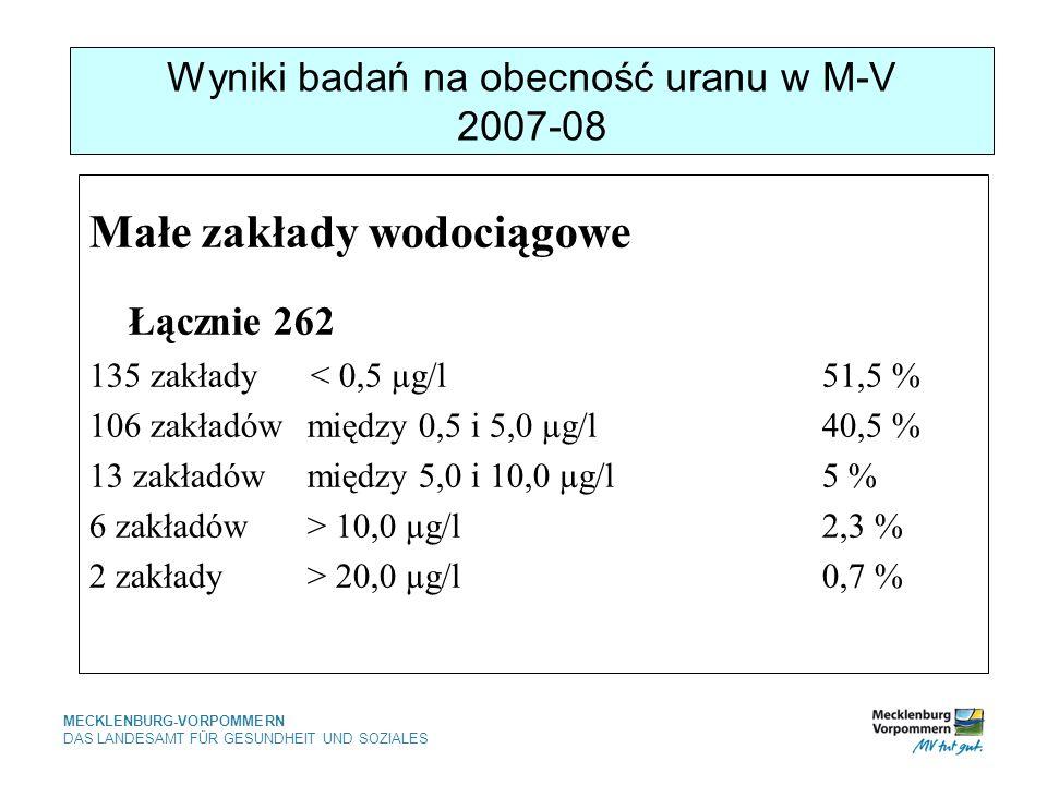 MECKLENBURG-VORPOMMERN DAS LANDESAMT FÜR GESUNDHEIT UND SOZIALES Wyniki badań na obecność uranu w M-V 2007-08 Małe zakłady wodociągowe Łącznie 262 135 zakłady < 0,5 µg/l51,5 % 106 zakładów między 0,5 i 5,0 µg/l 40,5 % 13 zakładów między 5,0 i 10,0 µg/l5 % 6 zakładów > 10,0 µg/l 2,3 % 2 zakłady > 20,0 µg/l0,7 %