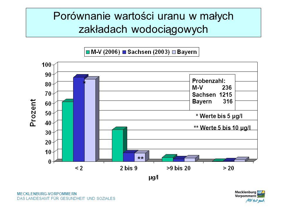 MECKLENBURG-VORPOMMERN DAS LANDESAMT FÜR GESUNDHEIT UND SOZIALES Porównanie wartości uranu w małych zakładach wodociągowych Probenzahl: M-V 236 Sachsen 1215 Bayern 316 * ** * Werte bis 5 µg/l ** Werte 5 bis 10 µg/l