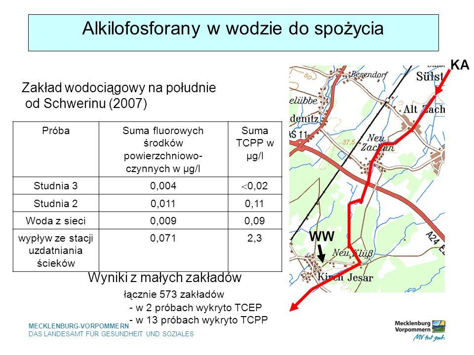 MECKLENBURG-VORPOMMERN DAS LANDESAMT FÜR GESUNDHEIT UND SOZIALES Alkilofosforany w wodzie do spożycia PróbaSuma fluorowych środków powierzchniowo- czynnych w µg/l Suma TCPP w µg/l Studnia 30,004 0,02 Studnia 20,0110,11 Woda z sieci0,0090,09 wypływ ze stacji uzdatniania ścieków 0,0712,3 Zakład wodociągowy na południe od Schwerinu (2007) WW KA Wyniki z małych zakładów łącznie 573 zakładów - w 2 próbach wykryto TCEP - w 13 próbach wykryto TCPP