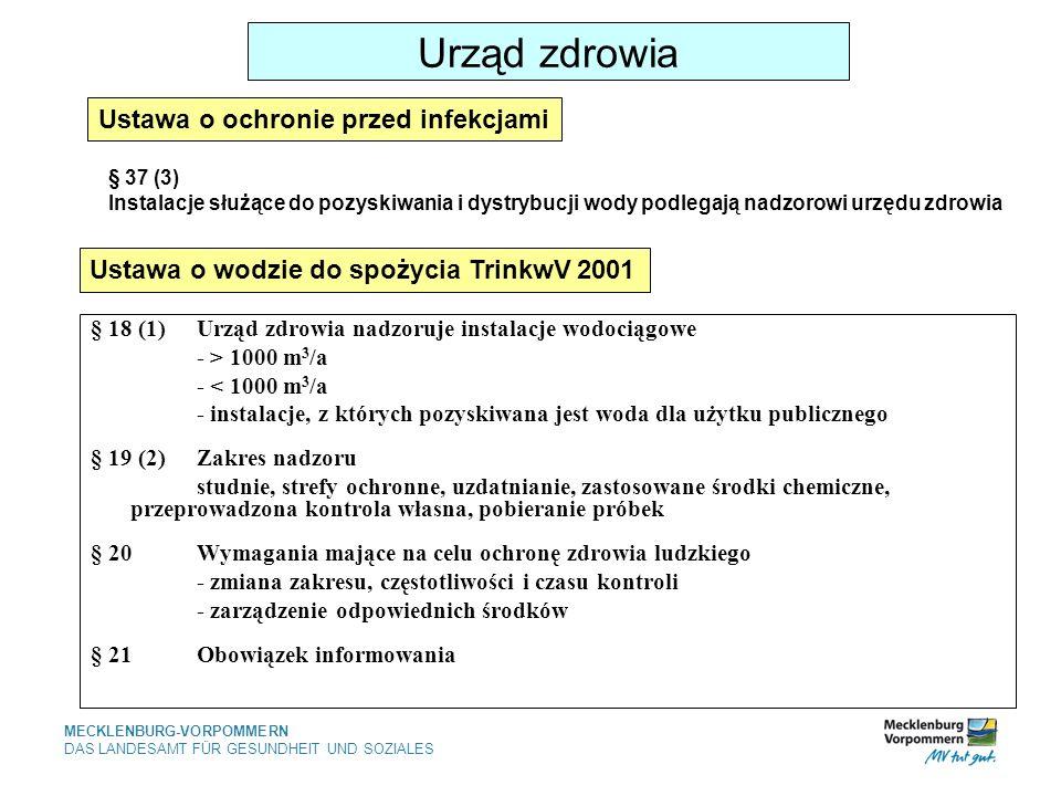 MECKLENBURG-VORPOMMERN DAS LANDESAMT FÜR GESUNDHEIT UND SOZIALES Urząd zdrowia § 18 (1)Urząd zdrowia nadzoruje instalacje wodociągowe - > 1000 m 3 /a - < 1000 m 3 /a - instalacje, z których pozyskiwana jest woda dla użytku publicznego § 19 (2)Zakres nadzoru studnie, strefy ochronne, uzdatnianie, zastosowane środki chemiczne, przeprowadzona kontrola własna, pobieranie próbek § 20Wymagania mające na celu ochronę zdrowia ludzkiego - zmiana zakresu, częstotliwości i czasu kontroli - zarządzenie odpowiednich środków § 21Obowiązek informowania Ustawa o wodzie do spożycia TrinkwV 2001 Ustawa o ochronie przed infekcjami § 37 (3) Instalacje służące do pozyskiwania i dystrybucji wody podlegają nadzorowi urzędu zdrowia