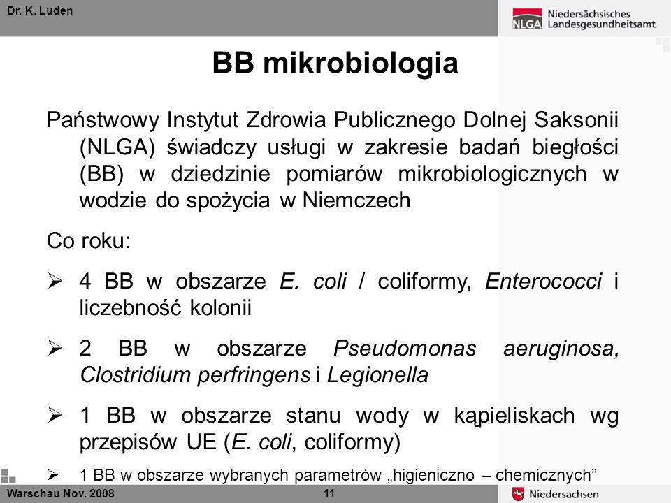 Dr. K. Luden BB mikrobiologia Warschau Nov. 200811 Państwowy Instytut Zdrowia Publicznego Dolnej Saksonii (NLGA) świadczy usługi w zakresie badań bieg