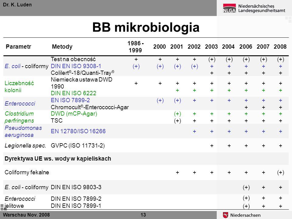 Dr. K. Luden BB mikrobiologia Warschau Nov. 200813 ParametrMetody 1986 - 1999 20002001200220032004200620072008 E. coli - coliformy Test na obecność DI