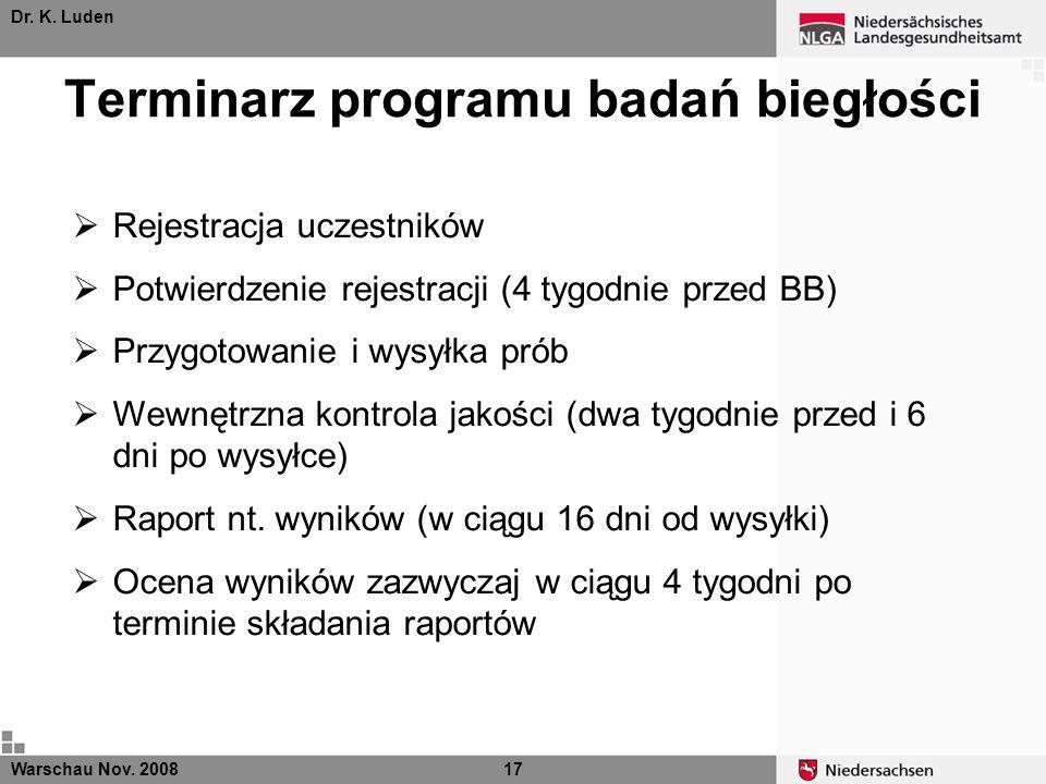 Dr. K. Luden Terminarz programu badań biegłości Warschau Nov. 200817 Rejestracja uczestników Potwierdzenie rejestracji (4 tygodnie przed BB) Przygotow