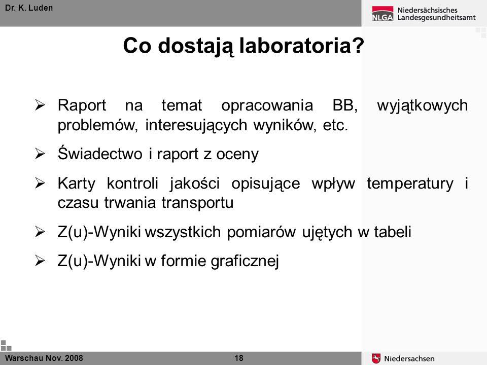 Dr. K. Luden Co dostają laboratoria? Warschau Nov. 200818 Raport na temat opracowania BB, wyjątkowych problemów, interesujących wyników, etc. Świadect
