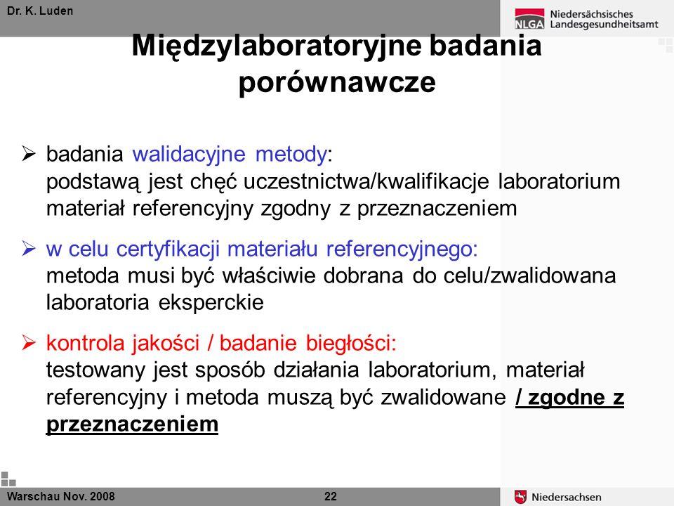 Dr. K. Luden Międzylaboratoryjne badania porównawcze Warschau Nov. 200822 badania walidacyjne metody: podstawą jest chęć uczestnictwa/kwalifikacje lab
