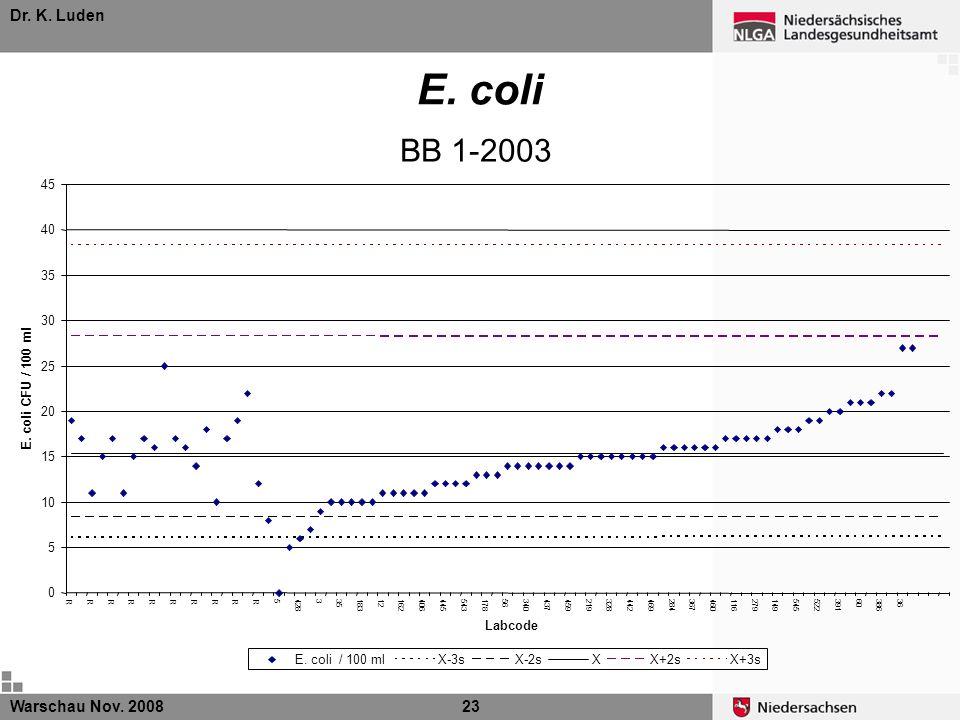 Dr. K. Luden Warschau Nov. 200823 BB 1-2003 E. coli