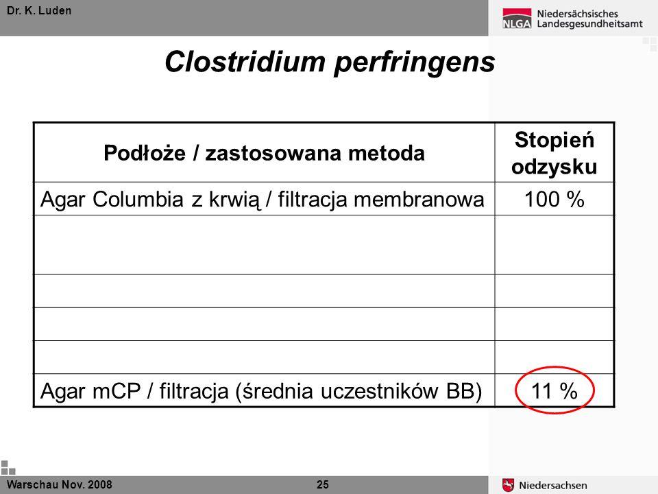 Dr. K. Luden Warschau Nov. 200825 Clostridium perfringens Podłoże / zastosowana metoda Stopień odzysku Agar Columbia z krwią / filtracja membranowa100