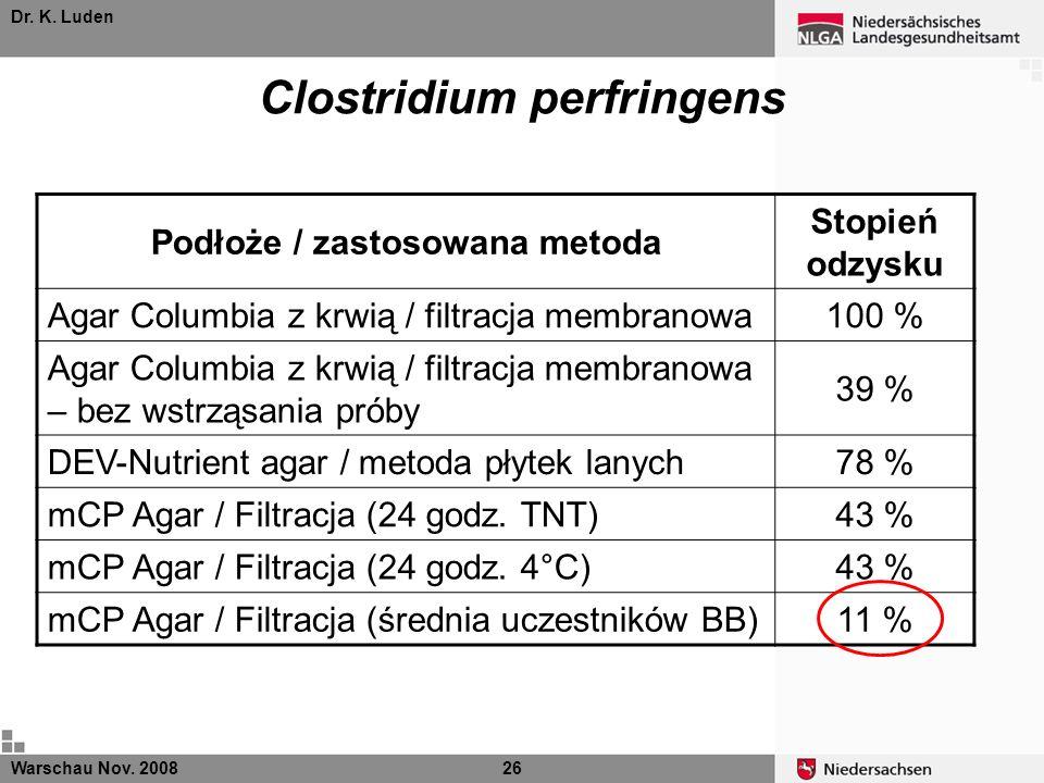 Dr. K. Luden Warschau Nov. 200826 Clostridium perfringens Podłoże / zastosowana metoda Stopień odzysku Agar Columbia z krwią / filtracja membranowa100