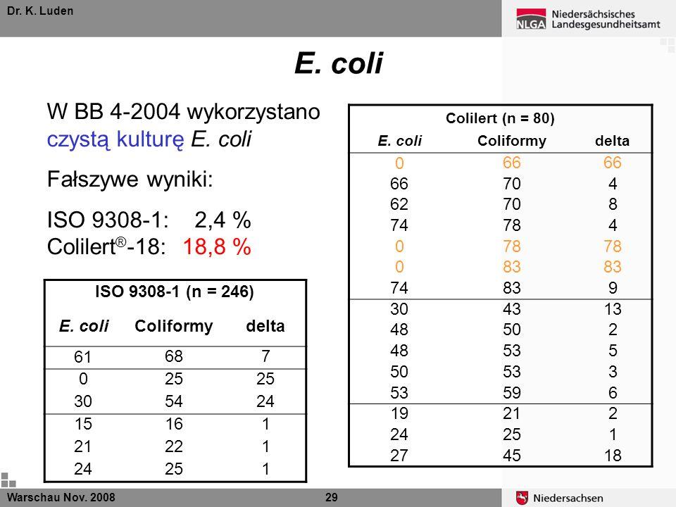 Dr. K. Luden E. coli ISO 9308-1 (n = 246) E. coliColiformydelta 61687 025 305424 15161 21221 24251 Warschau Nov. 200829 W BB 4-2004 wykorzystano czyst