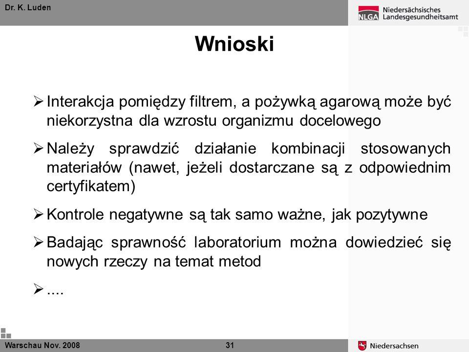 Dr. K. Luden Wnioski Warschau Nov. 200831 Interakcja pomiędzy filtrem, a pożywką agarową może być niekorzystna dla wzrostu organizmu docelowego Należy