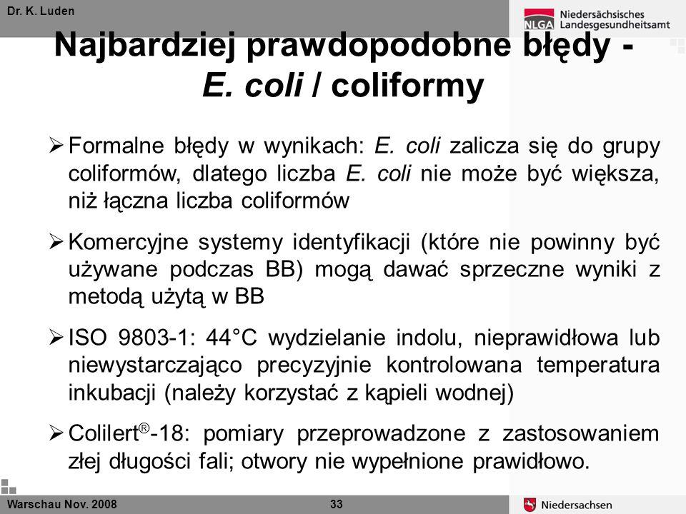 Dr. K. Luden Najbardziej prawdopodobne błędy - E. coli / coliformy Warschau Nov. 200833 Formalne błędy w wynikach: E. coli zalicza się do grupy colifo