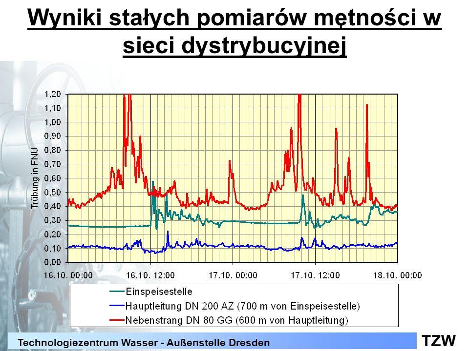 TZW Technologiezentrum Wasser - Außenstelle Dresden Wyniki stałych pomiarów mętności w sieci dystrybucyjnej