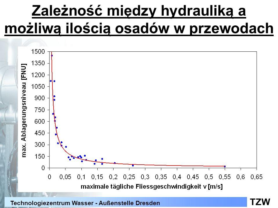 TZW Technologiezentrum Wasser - Außenstelle Dresden Zależność między hydrauliką a możliwą ilością osadów w przewodach