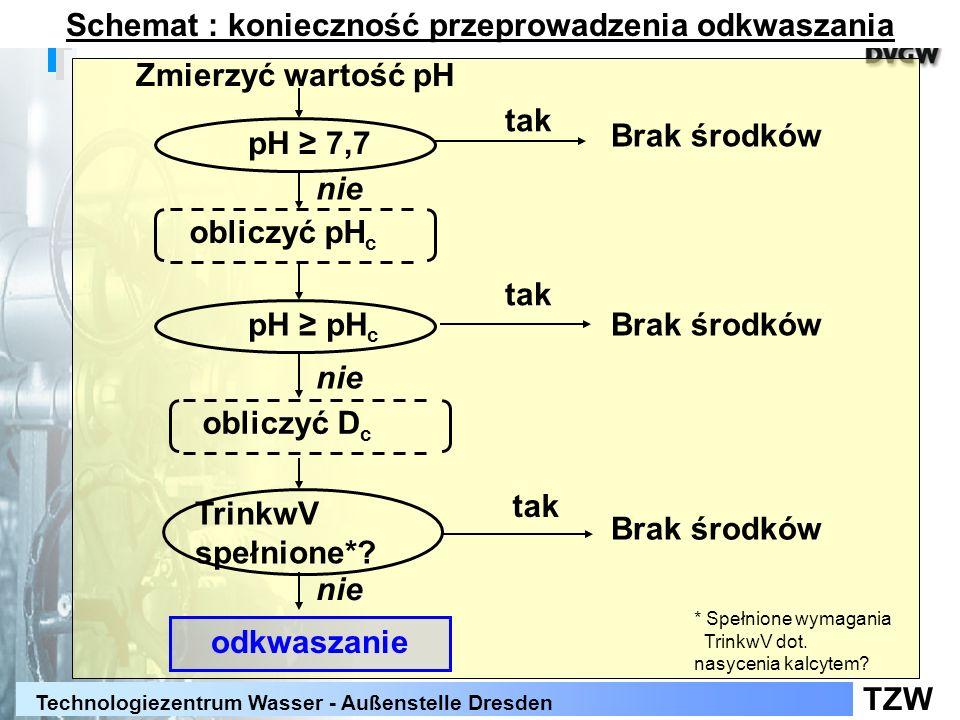 TZW Technologiezentrum Wasser - Außenstelle Dresden Zmierzyć wartość pH pH 7,7 tak Brak środków obliczyć pH c nie pH pH c tak Brak środków nie TrinkwV spełnione*.
