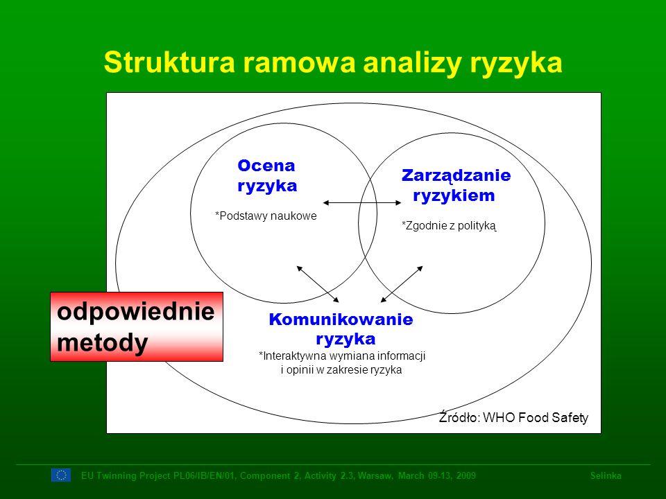 Ocena ryzyka *Podstawy naukowe Zarządzanie ryzykiem *Zgodnie z polityką Komunikowanie ryzyka *Interaktywna wymiana informacji i opinii w zakresie ryzy