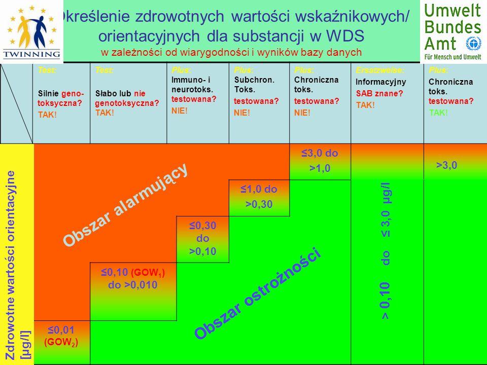 Określenie zdrowotnych wartości wskaźnikowych/ orientacyjnych dla substancji w WDS w zależności od wiarygodności i wyników bazy danych Test: Silnie ge