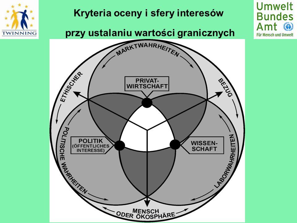 Kryteria oceny i sfery interesów przy ustalaniu wartości granicznych