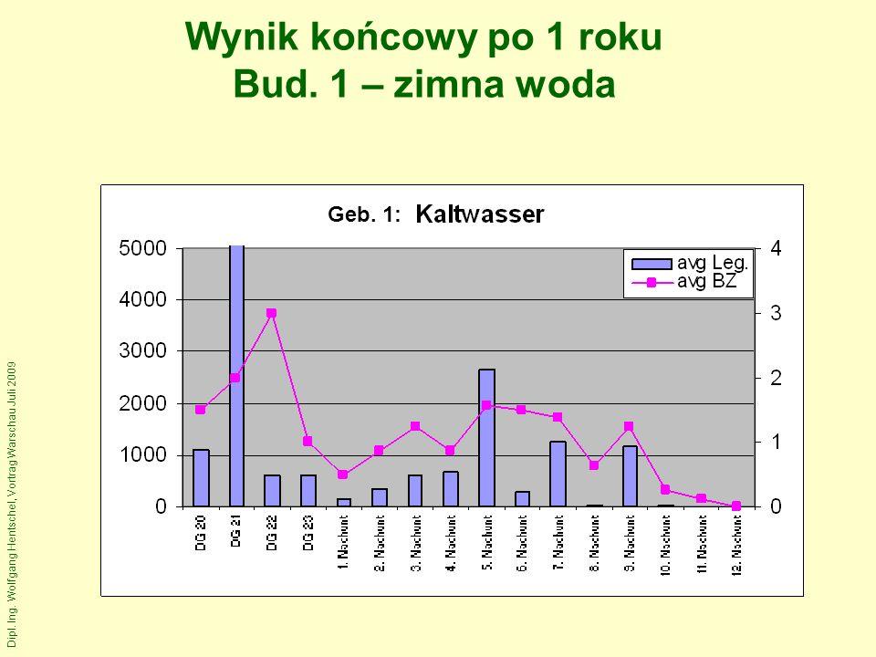 Dipl. Ing. Wolfgang Hentschel, Vortrag Warschau Juli 2009 Wynik końcowy po 1 roku Bud.