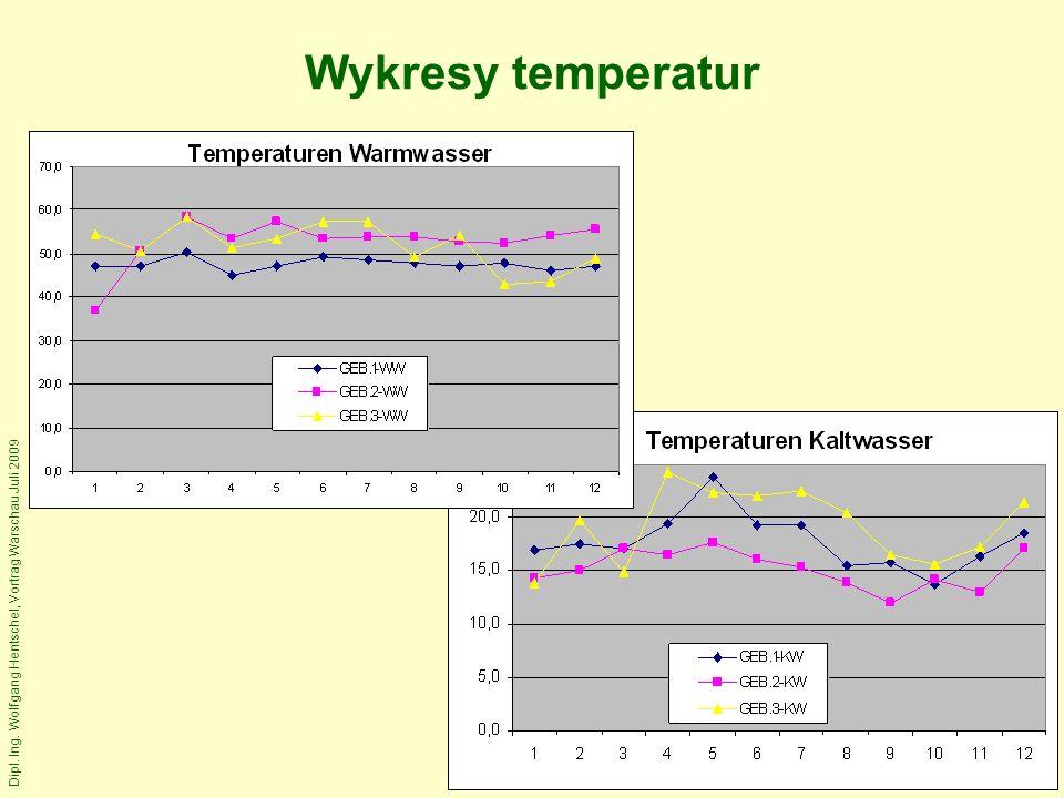 Dipl. Ing. Wolfgang Hentschel, Vortrag Warschau Juli 2009 Wykresy temperatur