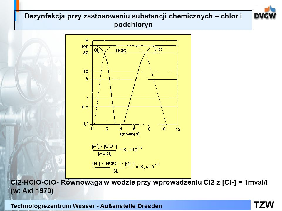 TZW Technologiezentrum Wasser - Außenstelle Dresden Dezynfekcja przy zastosowaniu substancji chemicznych – chlor i podchloryn Cl2-HClO-ClO- Równowaga w wodzie przy wprowadzeniu Cl2 z [Cl-] = 1mval/l (w: Axt 1970)