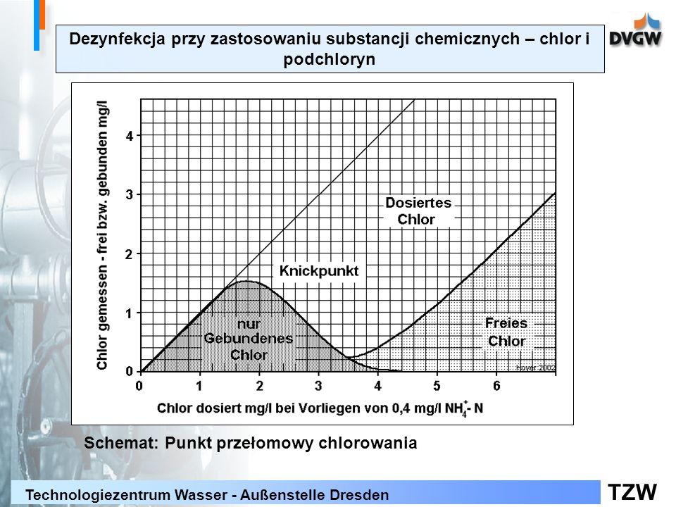 TZW Technologiezentrum Wasser - Außenstelle Dresden Dezynfekcja przy zastosowaniu substancji chemicznych – chlor i podchloryn Schemat: Punkt przełomow